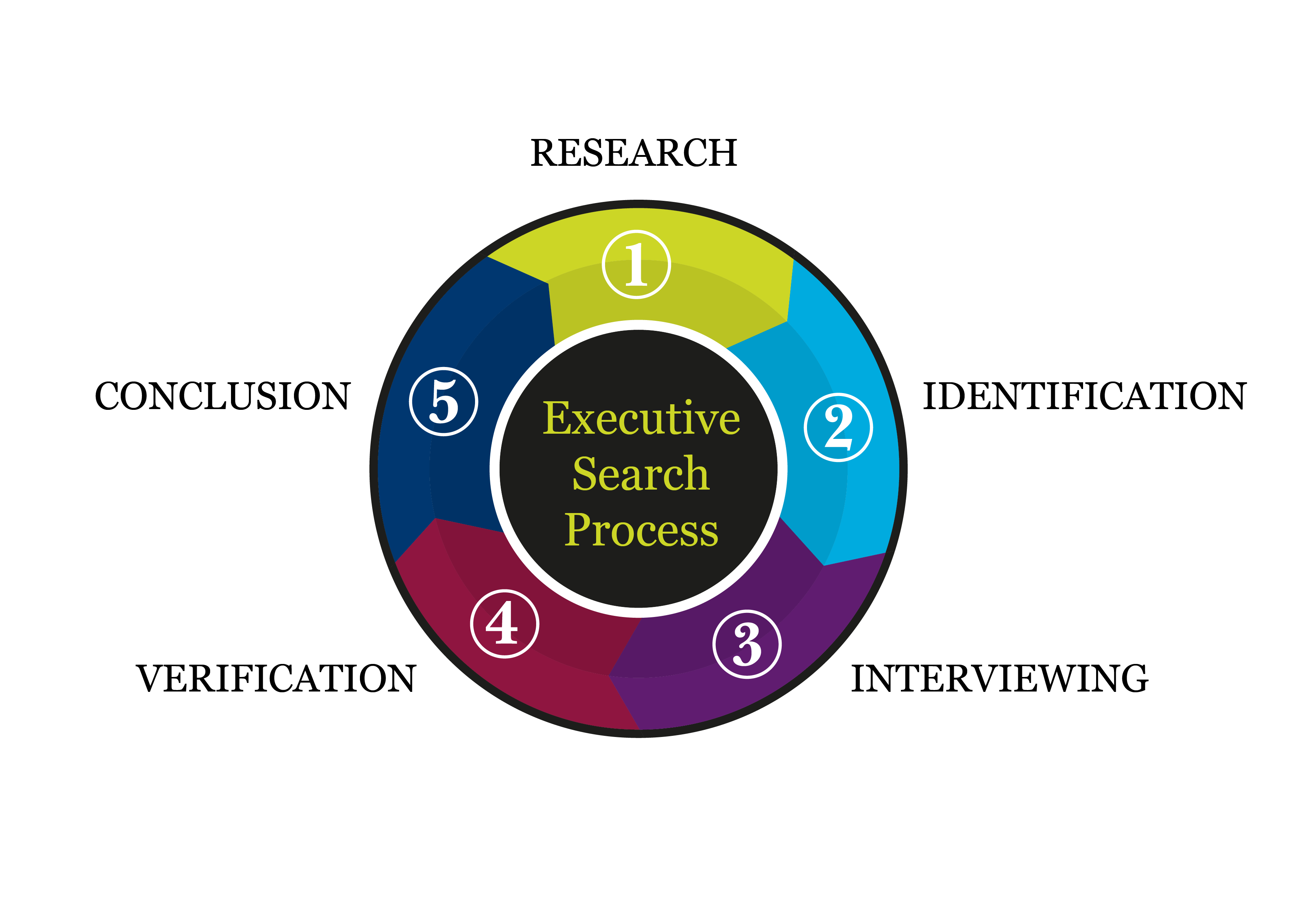 There are 5 Steps to the Maxwell Stephens Executive Search Process